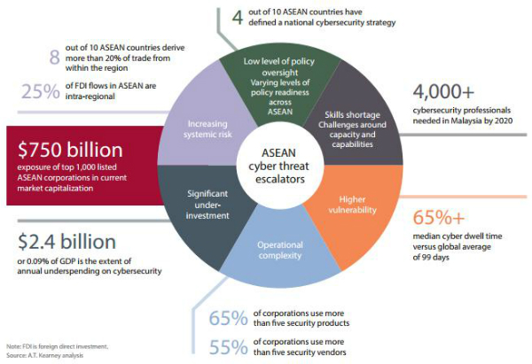 ASEAN firms face $750 billion loss from cyber attacks